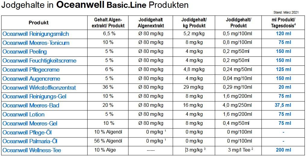 Übersicht der Jodidgehalte der Oceanwell Produkte
